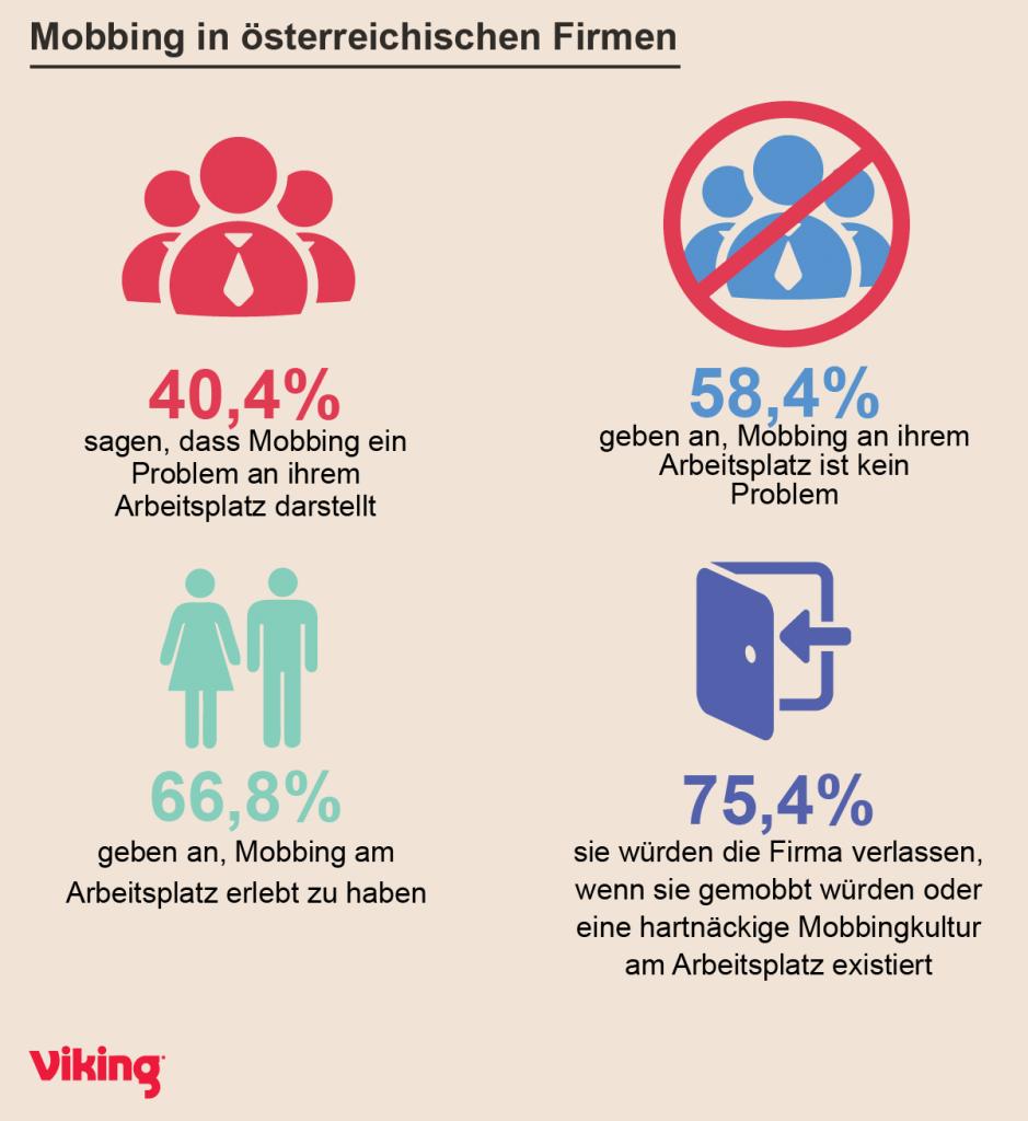 Infografik: Mobbing am Arbeitsplatz in Österreich