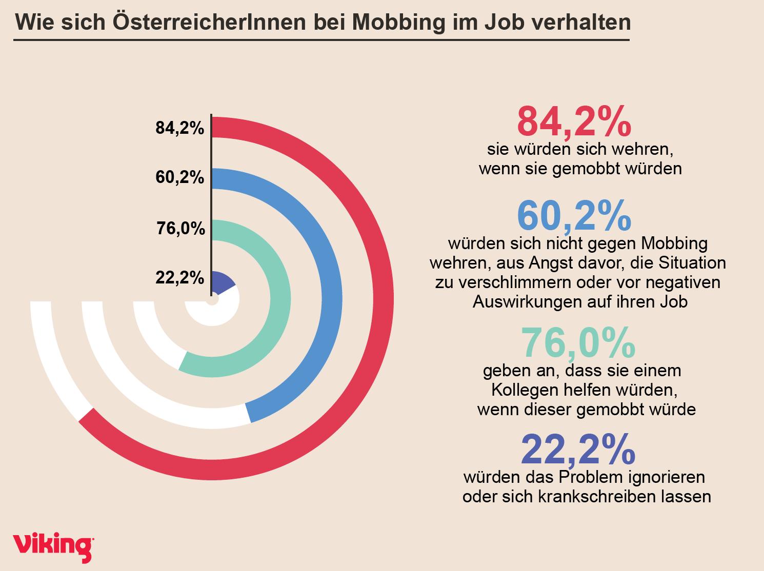 Mobbing - Verhalten in Österreich